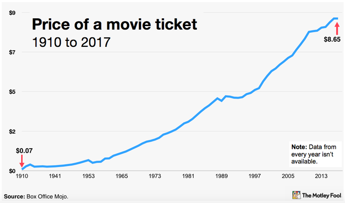 Chart of the average ticket prices from 1910 to 2017.