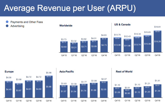 Charts showing average revenue per user is much lower in other parts of the world than North America.