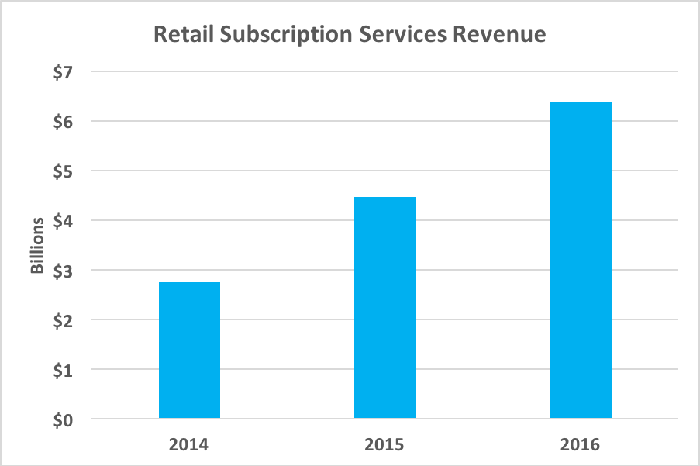 Chart showing growing retail subscription services revenue