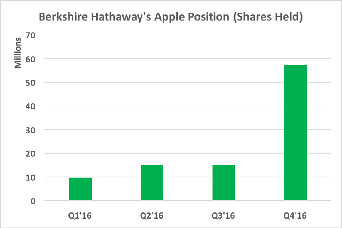 Chart showing significant increase in shares held in the fourth quarter