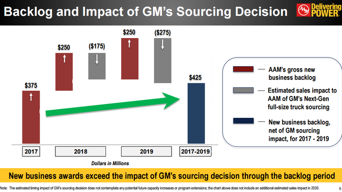 Image showing backlog increasing despite reduction of GM orders.