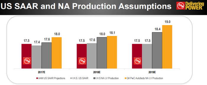 Chart showing an increase in auto production over the next three years despite sales remaining flat.