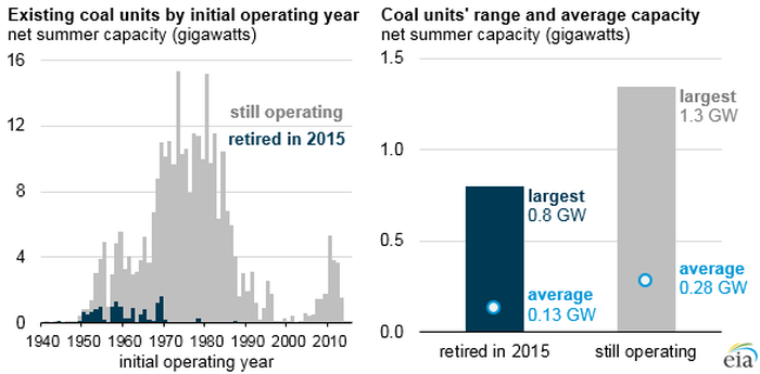 Graphic detailing the age and size of coal fired power plants retired in 2015