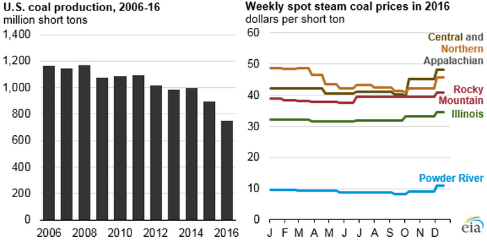 Graphic showing the declining rate of coal production in the last decade