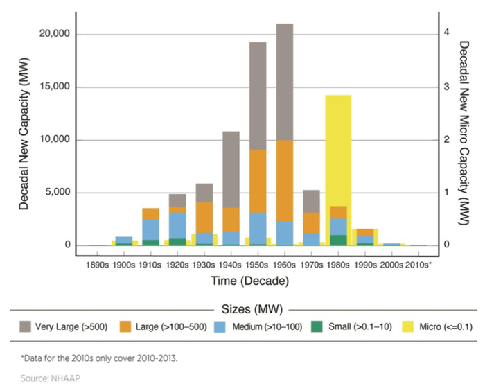 Chart showing that most dams in the U.S. are over 50 years old.