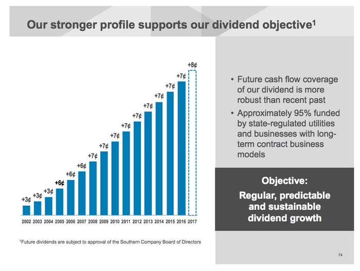 A bar chart showing Southern Co's over decade long streak of annual dividend hikes.