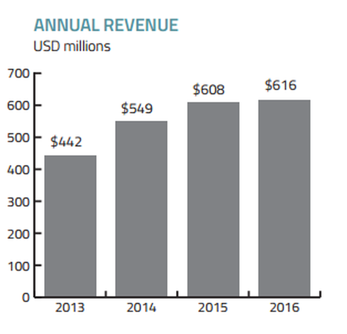 Chart showing Sierra's annual revenue growth.