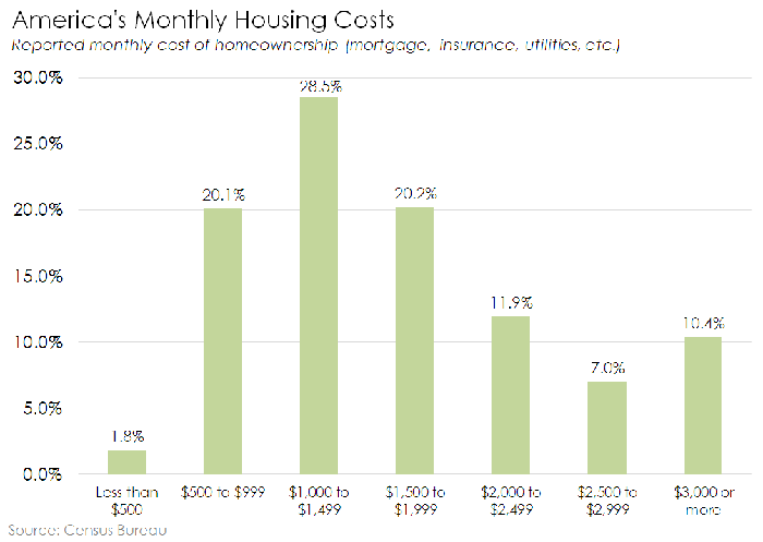 Chart of the cost of owning a mortgaged home in America