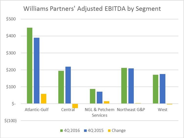 Chart comparing Williams Partners fourth-quarter segment results versus 2015.
