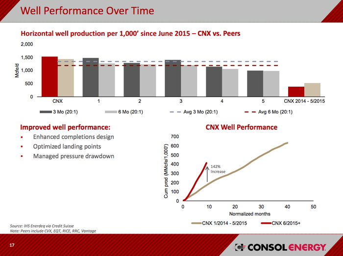 A graphic showing CONSOL Energy's improving drilling results in its natural gas business.