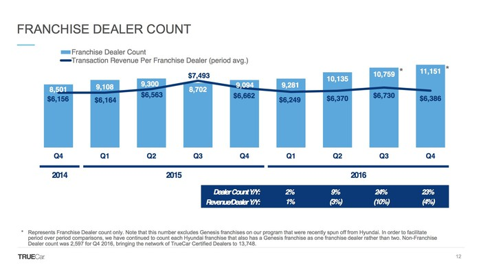 A slide showing the changes in TrueCar's dealer count over time.