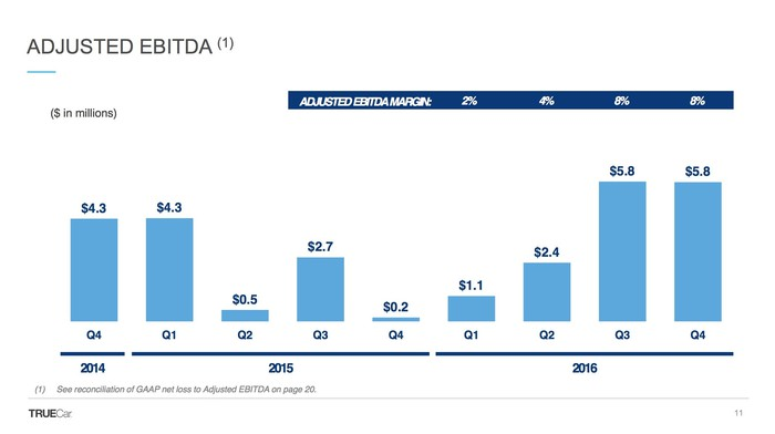 A slide showing TrueCar's adjusted EBITDA over time.