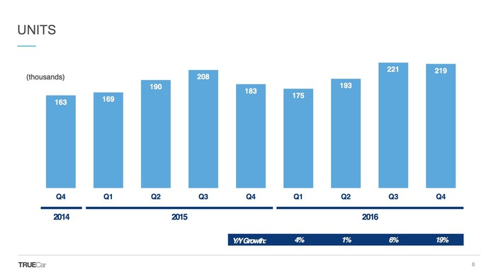 A slide showing vehicles purchased via TrueCar's services over time.