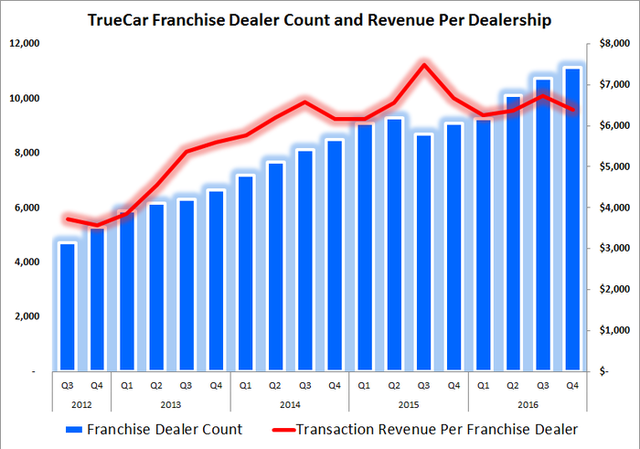Chart showing that revenue per dealership declined because the dealership count increased so rapidly.
