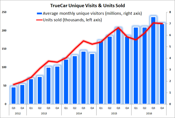 Seasonality historically brings Q4 units sold lower, but it remained almost equal with the strongest season.