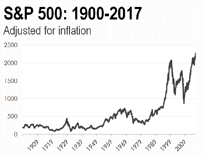 An inflation-adjusted chart of the S&P 500 since 1900.