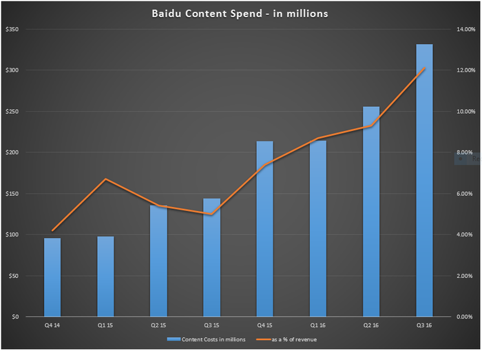 Baidu content costs have been rising both as a dollar figure and as a percentage of revenue.