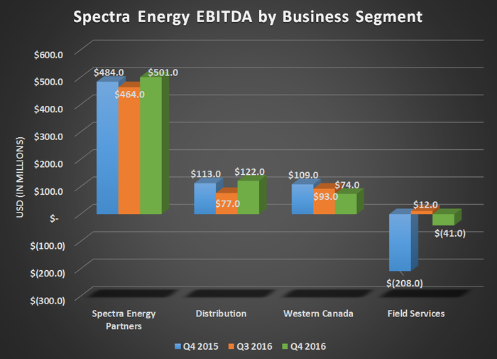 Spectra Energy EBITDA by business segment for Q4 2015, Q3 2016, and Q4 2016