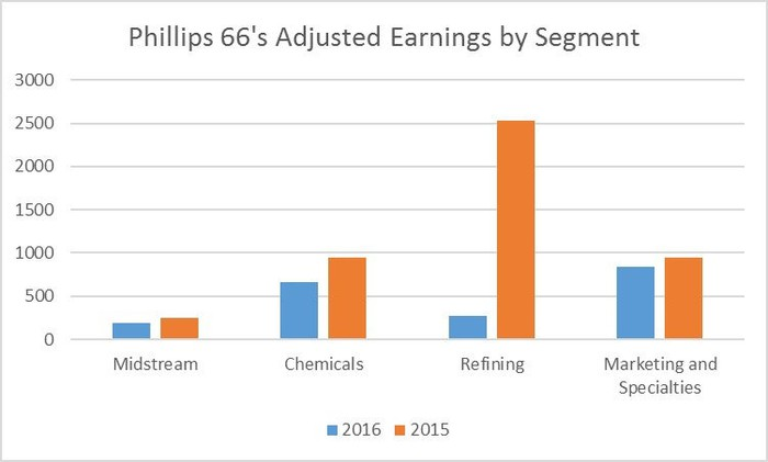 Chart comparing Phillips 66's earnings by segment in 2016 and 2015.