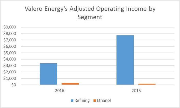 Chart comparing Valero's earnings by segment in 2015 and 2016.