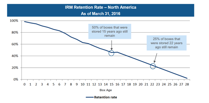 Chart of Iron Mountain tenant retention.