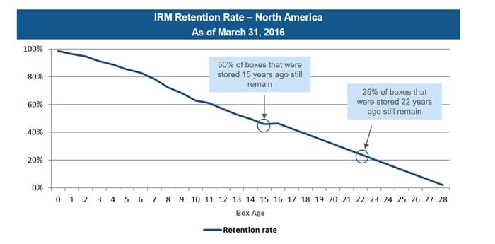 Chart of Iron Mountain tenant retention.