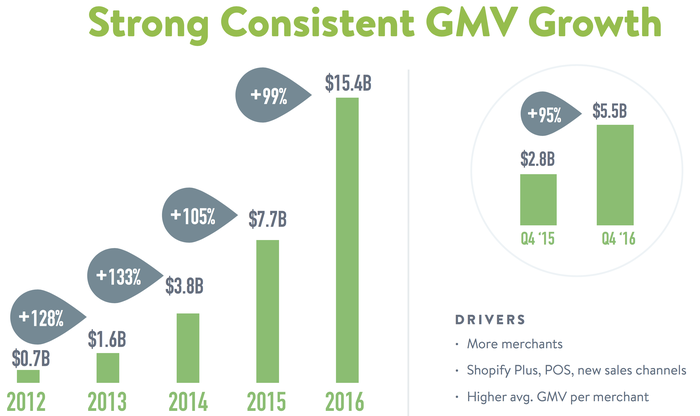 Chart showing Shopify's annual GMV growth.
