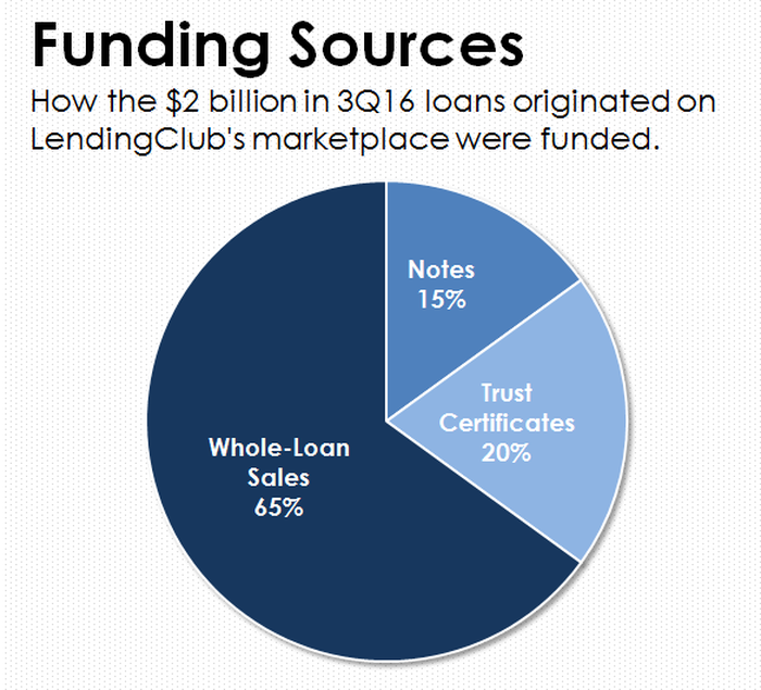 A pie chart showing LendingClub's funding sources.