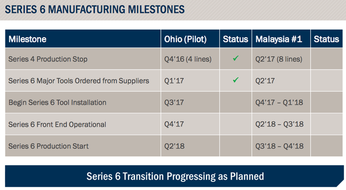 Table showing progress of manufacturing upgrade.