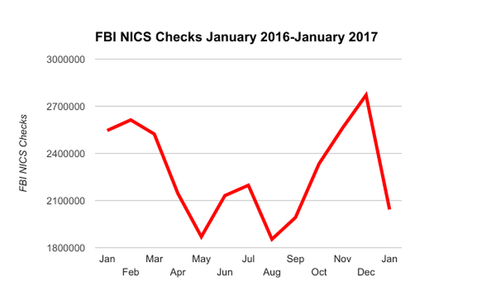 FBI NICS background checks chart, January 2016-January 2017.