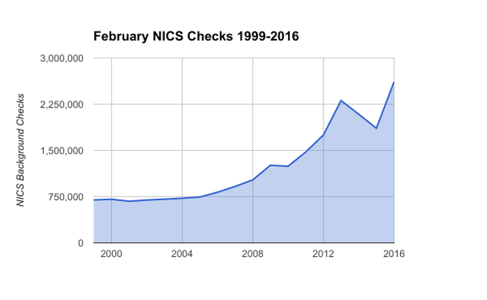 FBI NICS background checks for February 1999-2016.