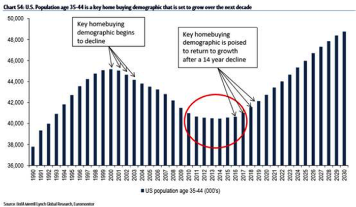 Chart showing growth of key homebuying demographic