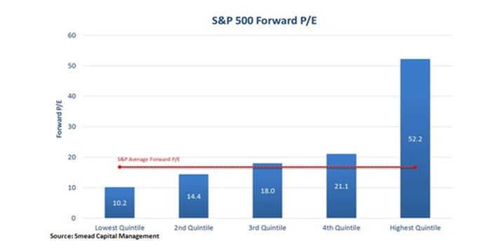 Chart showing average forward P/E of S&P 500 stocks by quintile. The highest quintile has an average forward P/E of 52.2, versus 21.1 for the fourth quintile and 10.2 for the lowest.