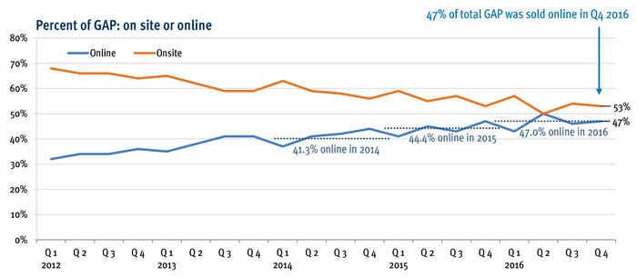 A graph showing Ritchie Bros. online sales have increased closer to 50% of total sales in recent years.