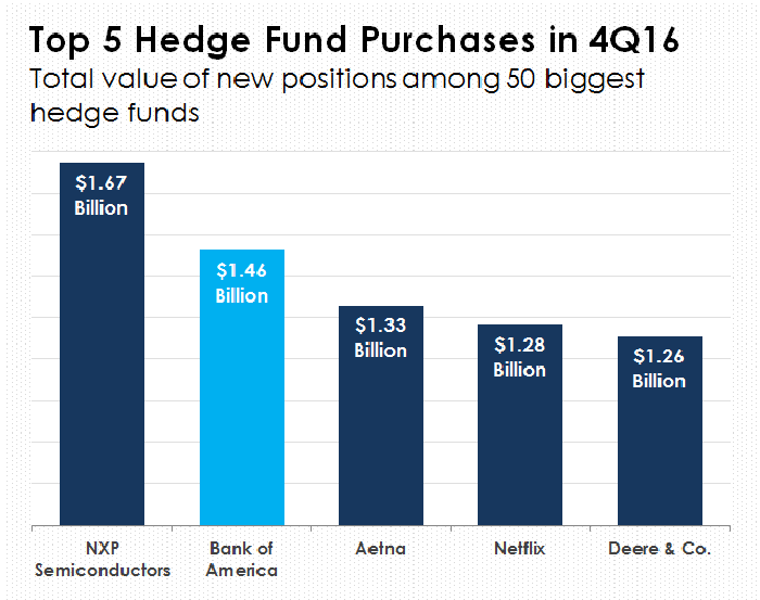 A bar chart of the five most popular hedge fund purchases in the fourth quarter of 2016.