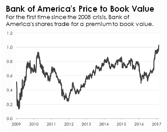 A line chart of Bank of America's price to book value.