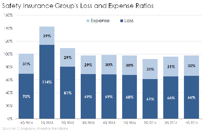 Bar chart of Safety Insurance Group's combined ratio
