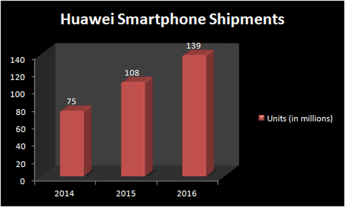 Chart showing Huawei's growth in smartphone shipments