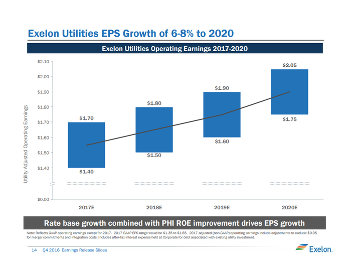A slide from a recent earnings presentation detailing utilities EPS expectations from 2017 to 2020.