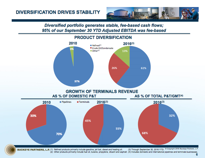 A series of pie charts showing the increasing diversification in Buckeye Partners' business.