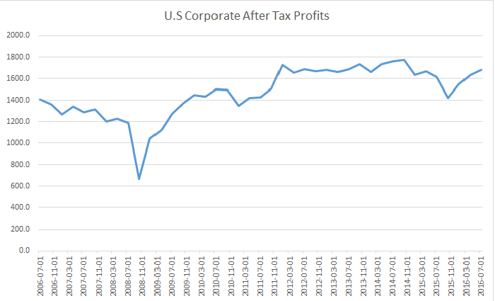 A chart showing US corporate profits over the last ten years. Profits peaked at the end of 2014 before falling nearly 20% through the first quarter 2016. Since then, profits have recovered to previous peaks.