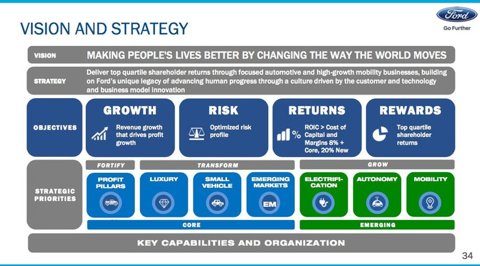 A graphic summarizing Ford's transformation strategy.