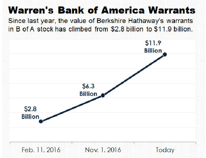A line graph charting the value of Berkshire Hathaway's investment in Bank of America's warrants.
