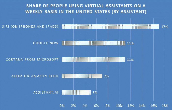 Chart showing the most popular virtual assistants in use across the U.S, with Siri in the lead.