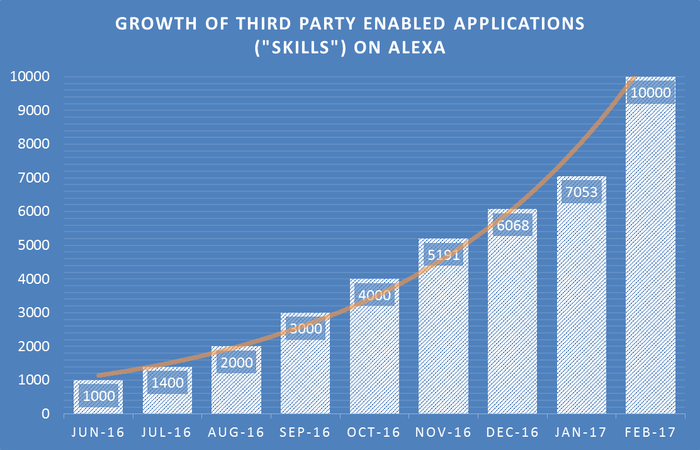 A chart showing the exponential growth of the number of third-party skills available on the Amazon Echo.
