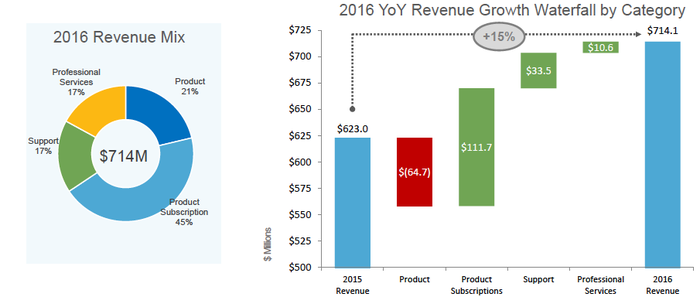 A pie chart of FireEye's revenue with Services at 17% and Support at 17%. On the right a waterfall chart showing subscription, support and services revenue making up for the loss of product revenue, culminating in a 15% year-over-year gain.