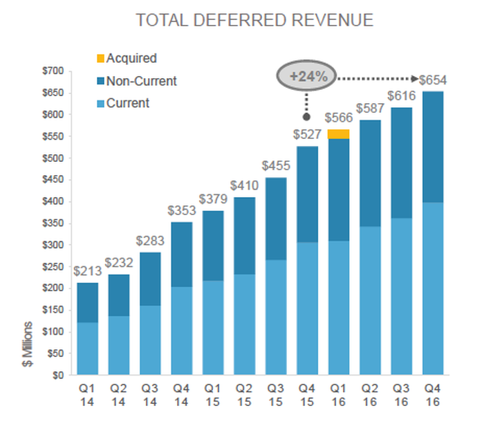 Trend of deferred revenue over the last 12 quarters steadily rising from $213 million in Q1-2014 to $654 million in Q4-2016.