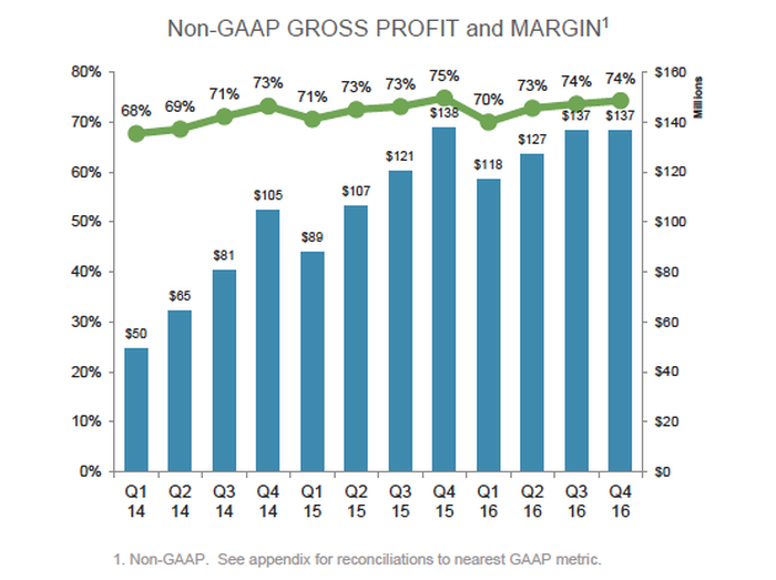 A combination bar and line graph titled Operating Metrics - Gross Profit and Margins (non-GAAP) with the absolute gross profit in dollars growing over the last 12 quarters except for the last 5 quarters where growth has stalled. Throughout this period the line graph shows gross margin growing from 68% to be 73% or 74% for the last 3 quarters.