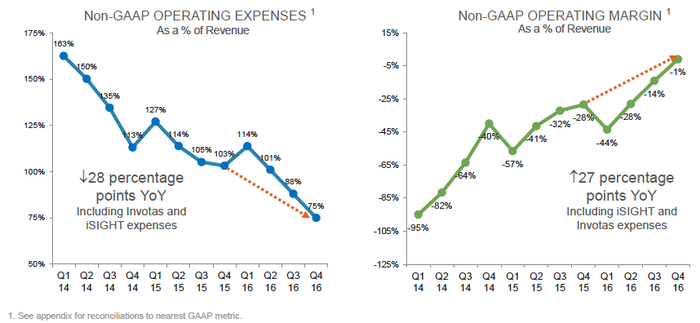 Two graphs.  The left graph is a rocky, but downward trend of operating expenses.  The right chart is a rocky, but upward chart of operating margin.