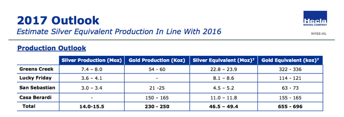 A table showing only modest expected production growth in 2017 for Helca Mining.